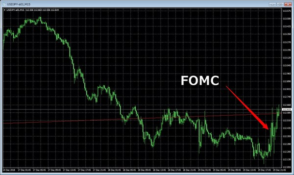 fomc2018年12月ドル円チャート.jpg