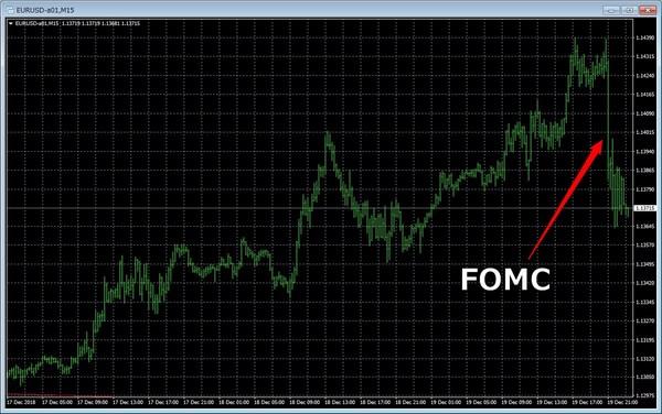 fomc2018年12月ユーロドルチャート.jpg