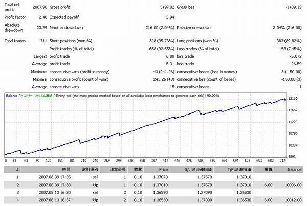 racco v2.60バックテスト.jpg