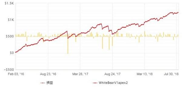 whitebearV1apex2_成績20180809-3.jpg