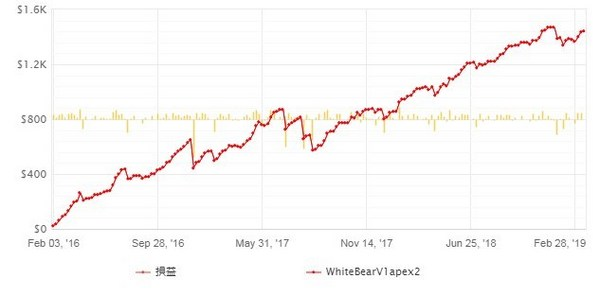 whitebearV1apex2_成績20190411-3.jpg