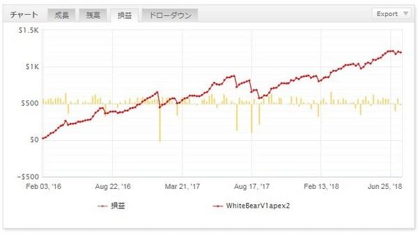 whitebearv1apex2グラフリスク管理有2.jpg